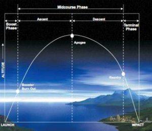 ballistic-missile-basics