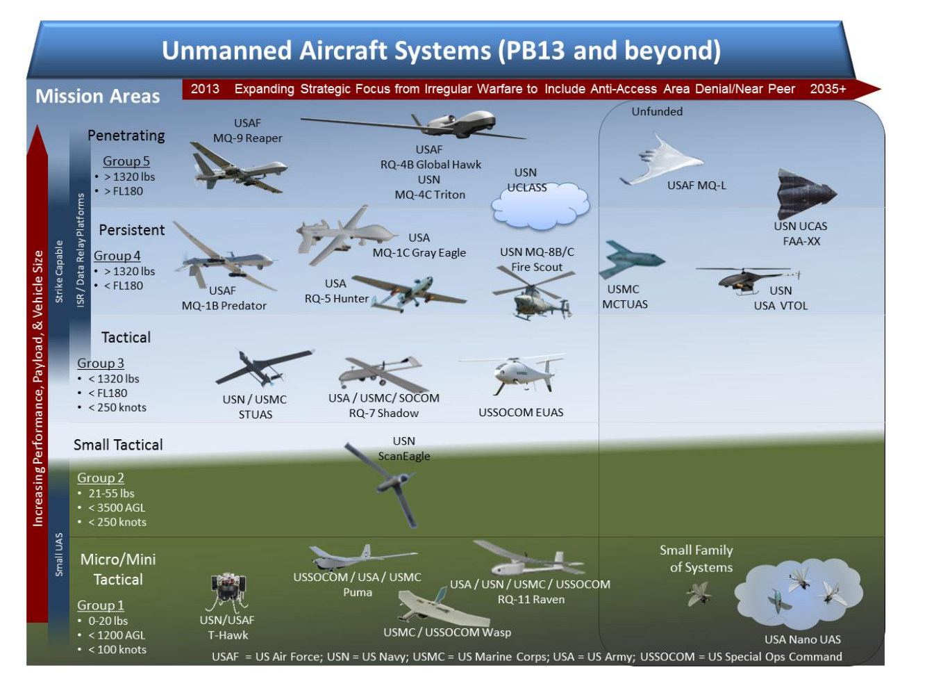 predator reaper drone with Unmanned Aircraft Systems Uas on Watch in addition File MQ 1 Predator silhouette additionally Mq 9 Guardian Gets New Maritime Capability in addition Unmanned Aircraft Systems Uas as well Le Drone Mq 9 Reaper Dit Le Predator.